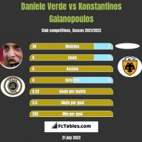 Daniele Verde vs Konstantinos Galanopoulos h2h player stats