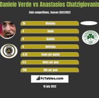Daniele Verde vs Anastasios Chatzigiovanis h2h player stats