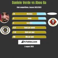 Daniele Verde vs Abou Ba h2h player stats