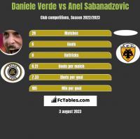 Daniele Verde vs Anel Sabanadzovic h2h player stats