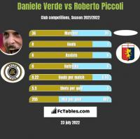 Daniele Verde vs Roberto Piccoli h2h player stats
