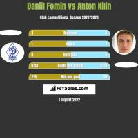 Daniil Fomin vs Anton Kilin h2h player stats