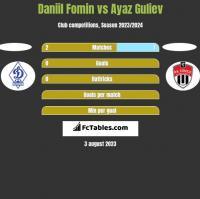 Daniil Fomin vs Ayaz Guliev h2h player stats