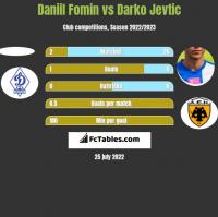 Daniil Fomin vs Darko Jevtic h2h player stats