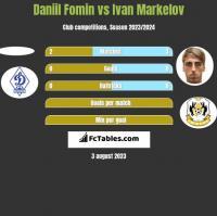 Daniil Fomin vs Ivan Markelov h2h player stats