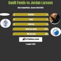 Daniil Fomin vs Jordan Larsson h2h player stats