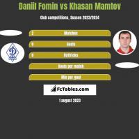 Daniil Fomin vs Khasan Mamtov h2h player stats