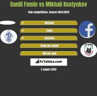 Daniil Fomin vs Mikhail Kostyukov h2h player stats