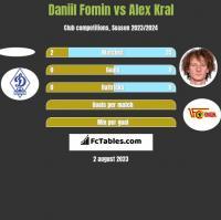 Daniil Fomin vs Alex Kral h2h player stats