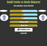 Daniil Fomin vs Denis Makarov h2h player stats