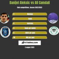 Danijel Aleksic vs Ali Camdali h2h player stats