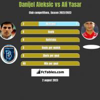 Danijel Aleksic vs Ali Yasar h2h player stats