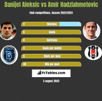 Danijel Aleksic vs Amir Hadziahmetovic h2h player stats