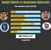 Danijel Aleksić vs Anastasios Bakesetas h2h player stats