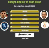 Danijel Aleksić vs Arda Turan h2h player stats