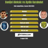 Danijel Aleksic vs Aydin Karabulut h2h player stats