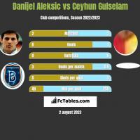 Danijel Aleksić vs Ceyhun Gulselam h2h player stats