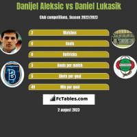Danijel Aleksic vs Daniel Lukasik h2h player stats