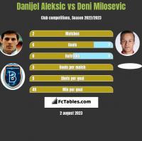 Danijel Aleksic vs Deni Milosevic h2h player stats