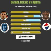 Danijel Aleksić vs Djalma h2h player stats