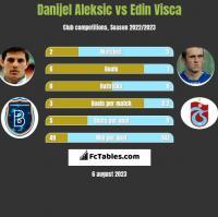 Danijel Aleksić vs Edin Visća h2h player stats