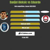 Danijel Aleksić vs Eduardo h2h player stats