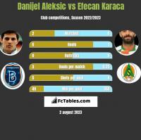 Danijel Aleksić vs Efecan Karaca h2h player stats