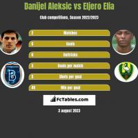 Danijel Aleksic vs Eljero Elia h2h player stats