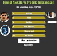 Danijel Aleksić vs Fredrik Gulbrandsen h2h player stats