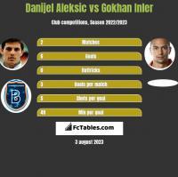 Danijel Aleksic vs Gokhan Inler h2h player stats