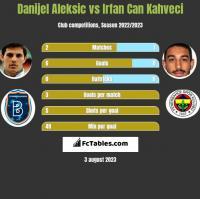 Danijel Aleksic vs Irfan Can Kahveci h2h player stats