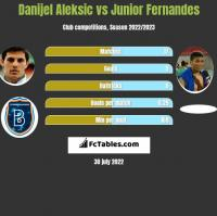 Danijel Aleksić vs Junior Fernandes h2h player stats