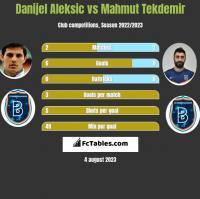 Danijel Aleksic vs Mahmut Tekdemir h2h player stats