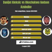 Danijel Aleksic vs Okechukwu Godson Azubuike h2h player stats