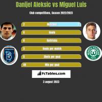 Danijel Aleksić vs Miguel Luis h2h player stats