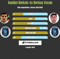Danijel Aleksić vs Berkay Ozcan h2h player stats