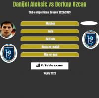 Danijel Aleksic vs Berkay Ozcan h2h player stats
