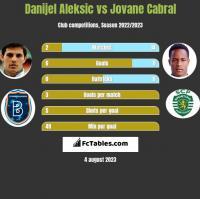 Danijel Aleksić vs Jovane Cabral h2h player stats