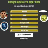 Danijel Aleksic vs Alper Onal h2h player stats