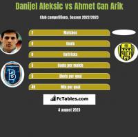 Danijel Aleksic vs Ahmet Can Arik h2h player stats