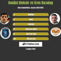 Danijel Aleksić vs Eren Karadag h2h player stats