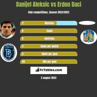 Danijel Aleksic vs Erdon Daci h2h player stats
