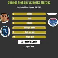 Danijel Aleksic vs Berke Gurbuz h2h player stats