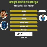 Danijel Aleksić vs Rodrigo h2h player stats