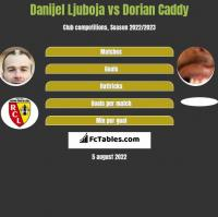 Danijel Ljuboja vs Dorian Caddy h2h player stats