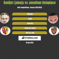 Danijel Ljuboja vs Jonathan Delaplace h2h player stats
