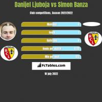 Danijel Ljuboja vs Simon Banza h2h player stats