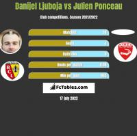 Danijel Ljuboja vs Julien Ponceau h2h player stats
