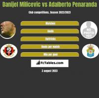 Danijel Milicevic vs Adalberto Penaranda h2h player stats