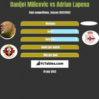 Danijel Milicevic vs Adrian Lapena h2h player stats